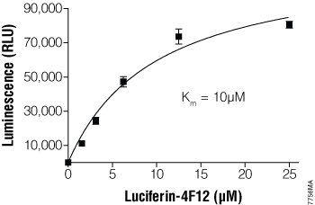 Km measurement of CYP4F12 using Luciferin-4F12.