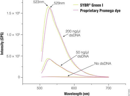 Fluorescence spectra of the proprietary Promega dye and SYBR Green I.
